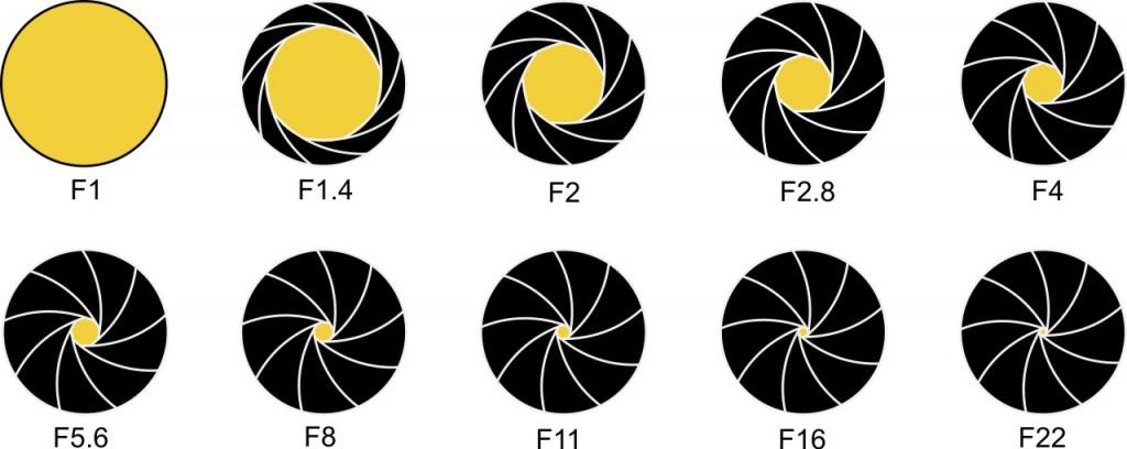 Auf dem Bild sieht man den Blendenverschluss eines Objektivs bei Belichtung F1 (auf ein solches Belichtungsobjektiv werden Sie in der Praxis kaum stoßen).