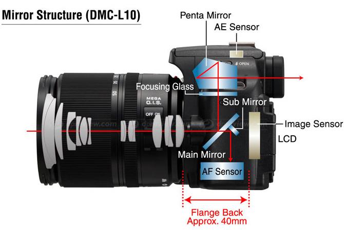 Das Panasonic-Bild zeigt den Schnitt durch eine typische Spiegelreflexkamera. Das 2-Spiegel-System ermöglicht zugleich einen Blick in den Sucher, als auch die Lichtzufuhr (und somit Bildzufuhr) zu den Schärfungssensoren.