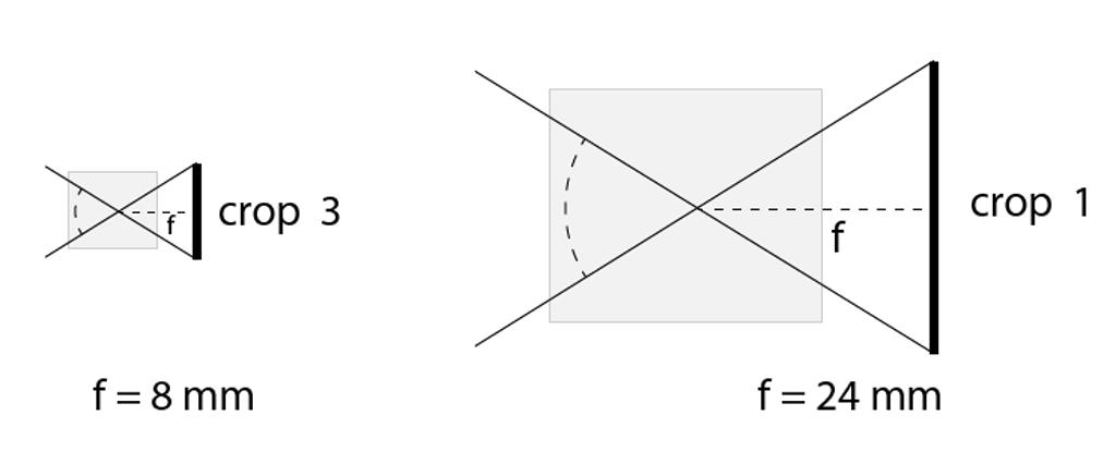 Erfahren Sie, wie sich ihr Cropfaktor unterscheidet: Ein 8 mm Objektiv auf einem Bildsensor mit dem Cropfaktor 3 ergibt den gleichen Bildwinkel, wie bei einem 24 mm Objektiv mit dem Sensor rechts.