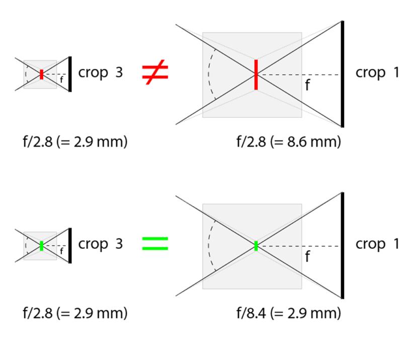 Erfahren Sie, wie sich ihr Cropfaktor unterscheidet: Darstellung zweier äquivalenter Objektive (unten).
