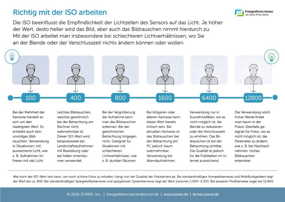 infografik - iso