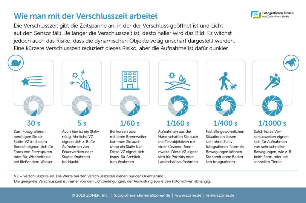 infografik-verschlusszeit