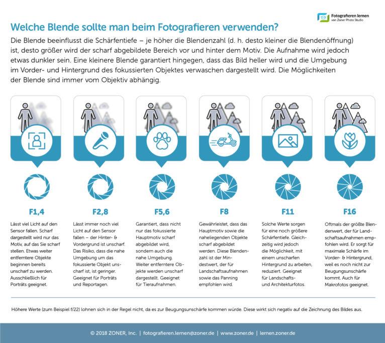 infografik - blende
