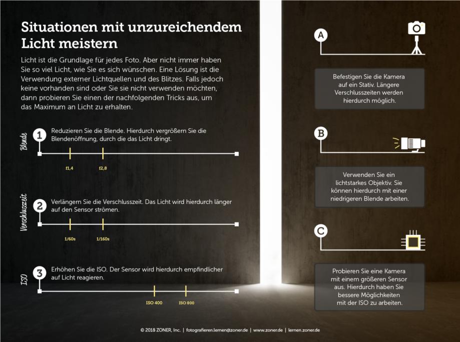 Wie man mit unzureichendem Licht fertig wird - infografik