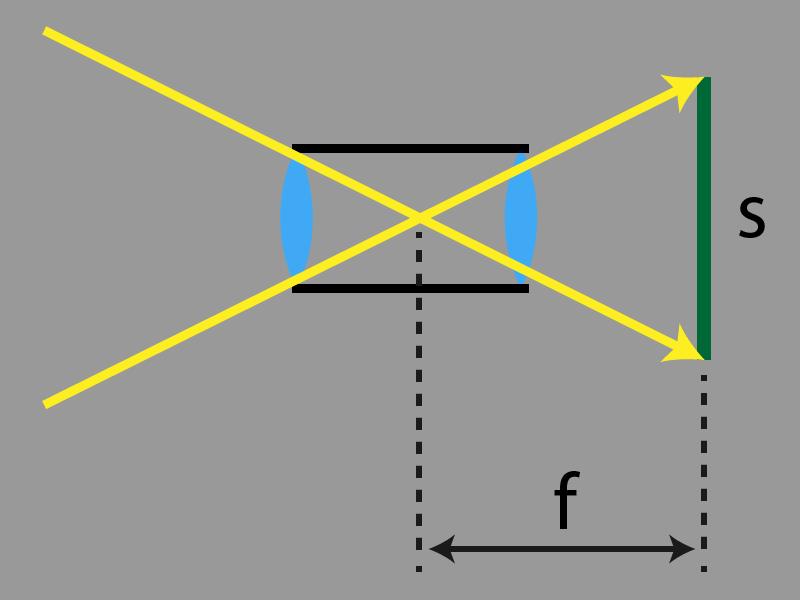 Die Brennweite f ist nur eine virtuelle Zahl, damit der richtige Aufnahmewinkel in diesem Bild aufgeht. Die Brennweite ist von der Sensorgröße sabhängig und ergibt ohne sie keinen Sinn.