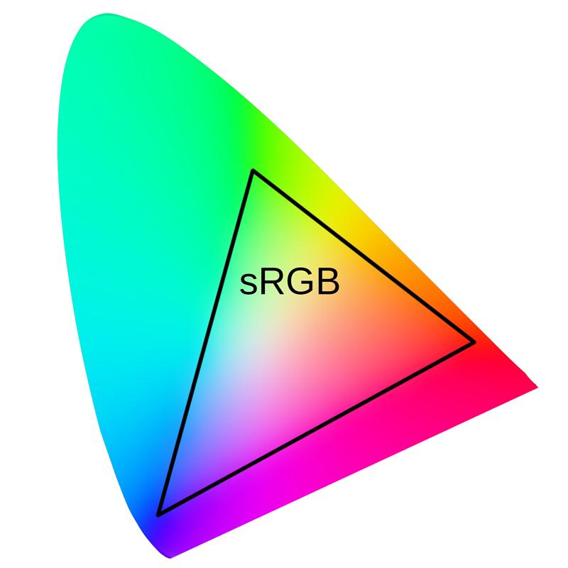 sRGB, ProPhoto RGB und andere - kennen Sie sich mit Farbräumen aus?
